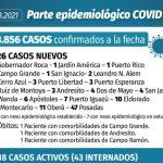 Siete casos nuevos de coronavirus en Iguazú